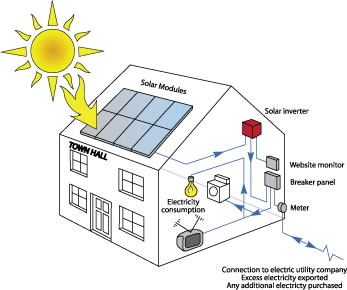Solar Photovoltaic Pv Electricity From The Sun