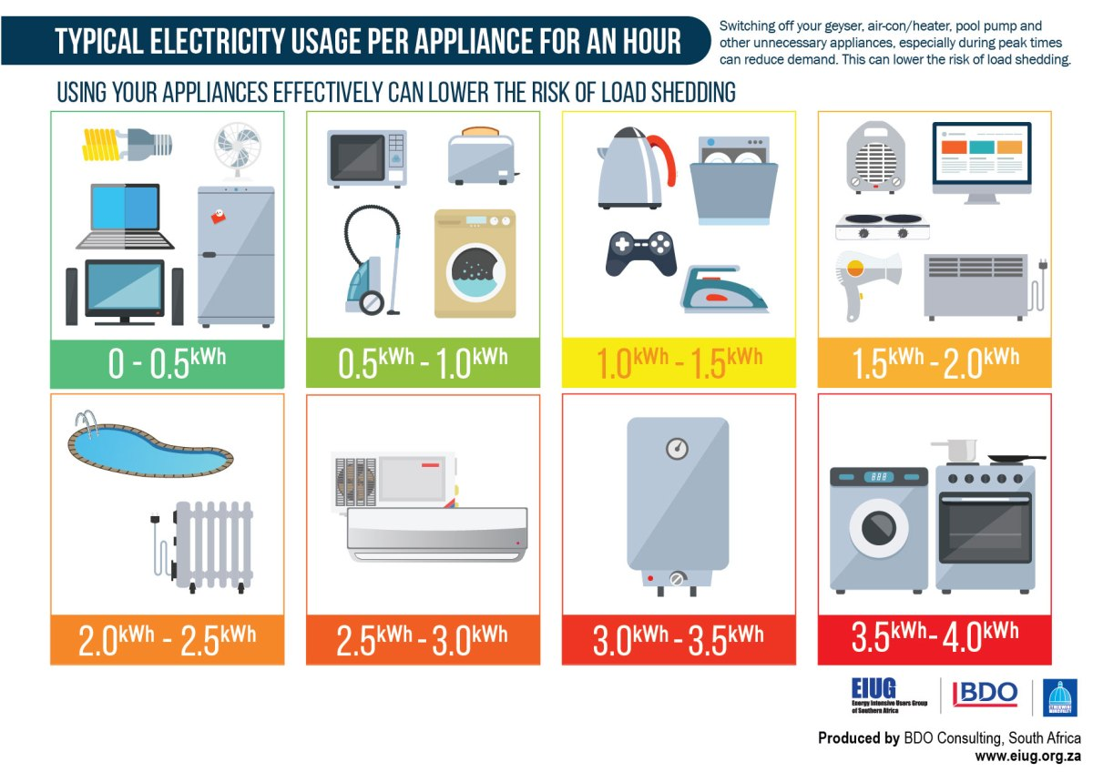 Stage 2 Load Shedding Schedule: Eskom‬ Announces That Stage 1 ‎load-shedding‬ Will Be